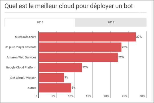 L'IA explose dans les moyennes et grandes entreprises françaises