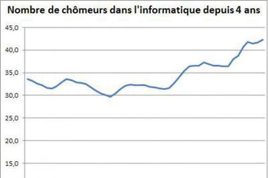 Le chômage des informaticiens en recul en février