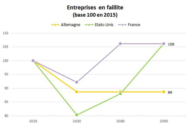 Nombre de faillites : la France et les Etats-Unis champions de la banqueroute