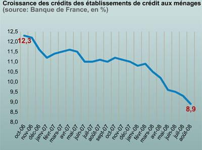 le montant des crédits aux particuliers progresse moins vite.