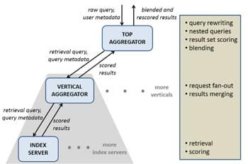 traitement d'une requête par le graph search, depuis sa reformulation et sa