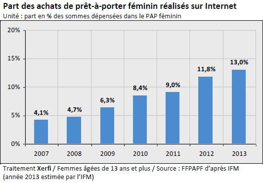 Les chiffres du pr t porter f minin en ligne en france - Taches d une vendeuse en pret a porter ...