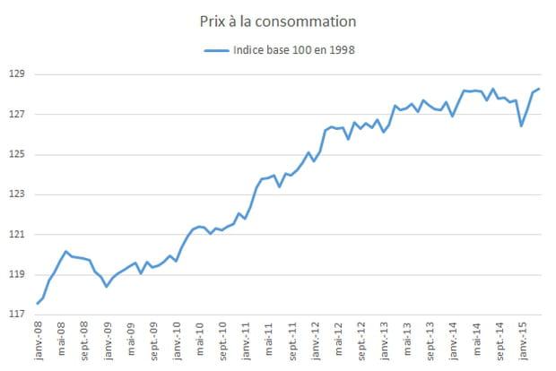 L'indice des prix à la consommation est déterminant pour les dépenses des ménages