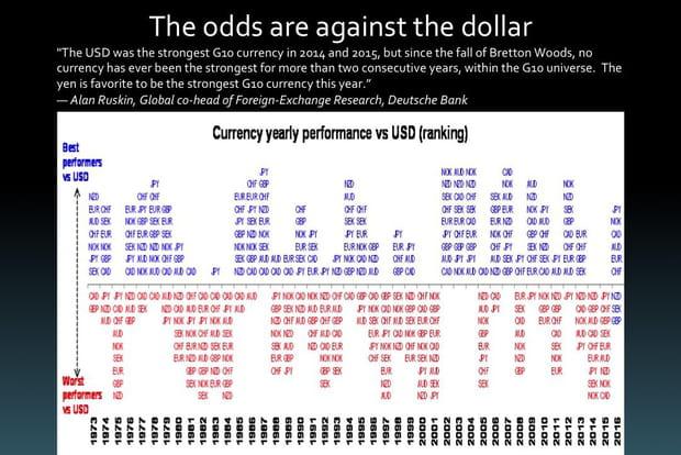 Les chances sont contre le dollar