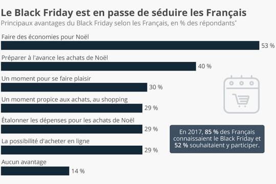 Quelles sont les motivations des consommateurs pour le Black Friday?