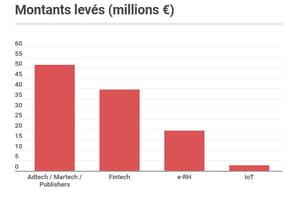 Les start-up françaises ont levé 134millions d'euros en mars 2020