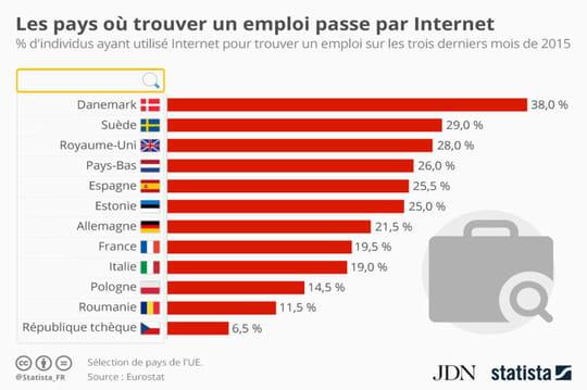 Où utilise-on le plus Internet pour trouver un emploi?