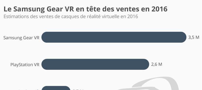 Casque de réalité virtuelle: le Samsung Gear VR chouchou du public en 2016