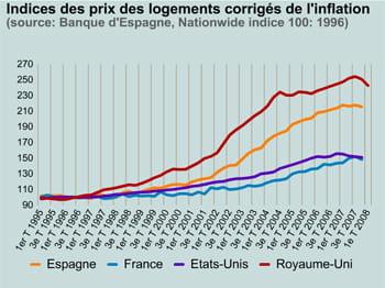 indices des prix des logements corrigés de l'inflation