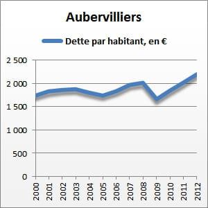 entre 2000 et 2012, la dette par habitant d'aubervilliers a augmenté de 25%.