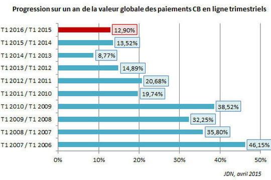 L'e-commerce a bien trouvé son second souffle en France