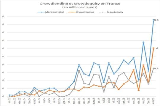 Baromètre du crowdfunding : 7,3 millions d'euros recueillis par les entreprises françaises en avril