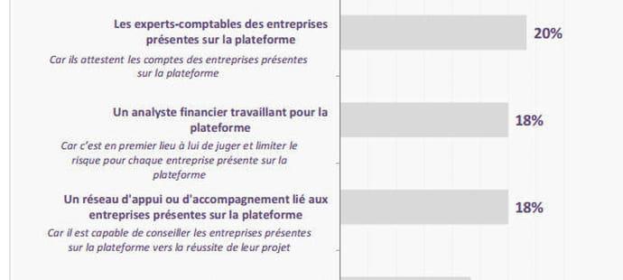 Sites de crowdfunding et acteurs traditionnels : l'entente gagnante