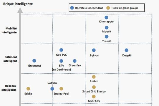 Les smart grids, un marché de près de 300millions d'euros