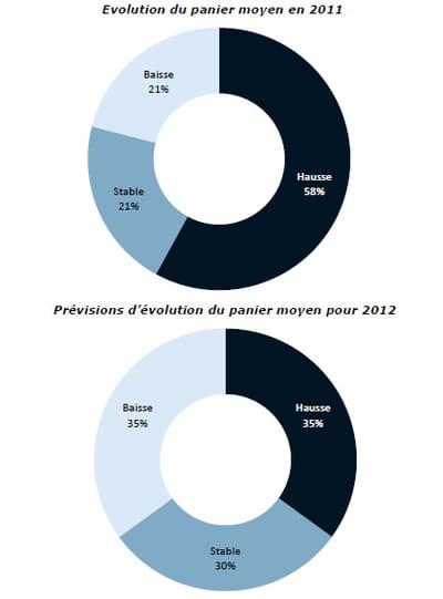 evolution du panier moyen en 2011 et prévisions d'évolution pour 2012