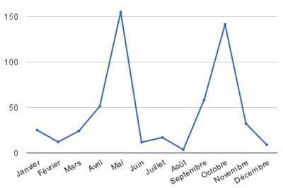 répartition des investissements dans le web français au cours de l'année 2012,