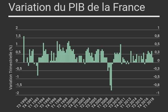 PIB de la France: croissance timide au deuxième trimestre 2018