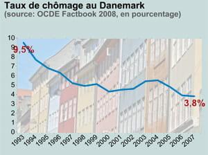 taux de chômage au danemark. en fond: façades à copenhague.
