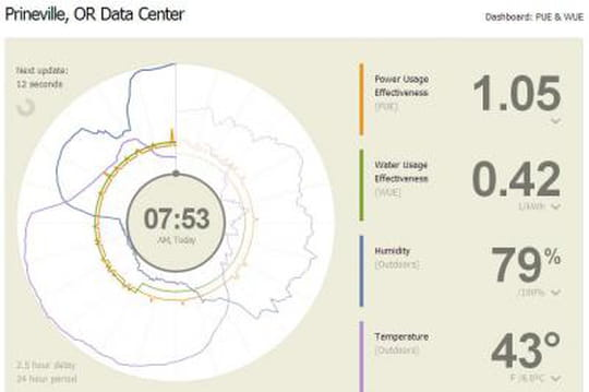 Facebook offre des outils pour mesurer l'efficacité des datacenters
