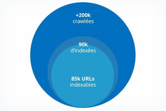 SEO: comment améliorer le crawl de son site en 3étapes