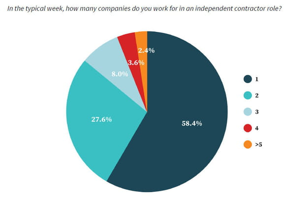 60% des travailleurs indépendants ne sont inscrits que sur une seule plateforme