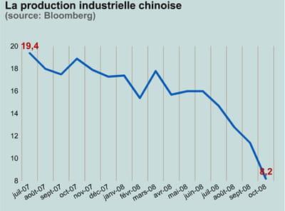sur un an , la production chinoise a chuté de 57%.