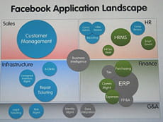 le paysage applicatif du back office de facebook, révélé lors de dreamforce