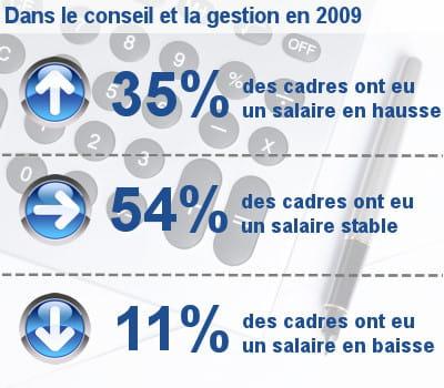 les augmentations de salaire des cadres dans le conseil et la gestion.