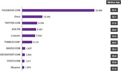 début 2012, facebook a devancé orkut au brésil