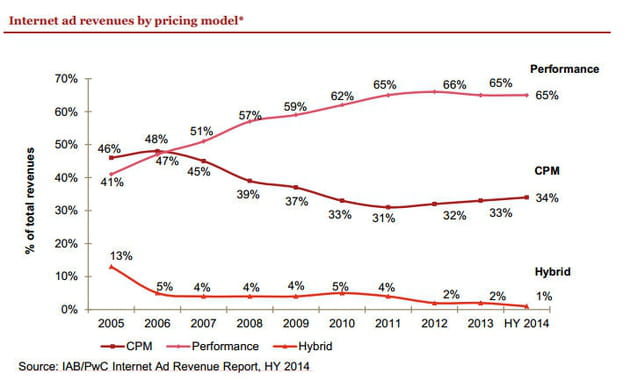 internet ad revenus by pricing model