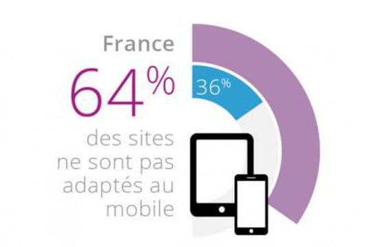 """J-4. Google bientôt """"mobile-friendly"""": 64% des sites français pas prêts"""