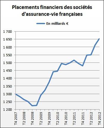 l'assurance-vie est l'un des placements favoris des français.
