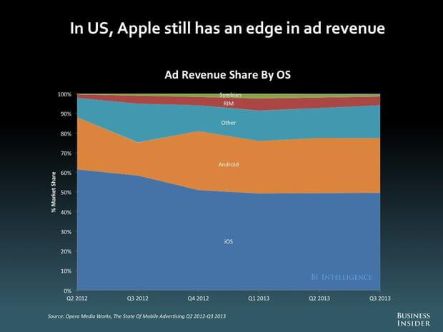 Revenus publicitaires