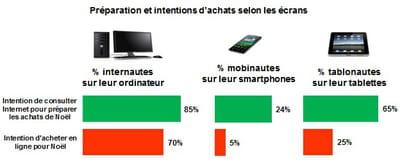 préparation et intentions d'achat de noël sur ordinateur, smartphone et tablette