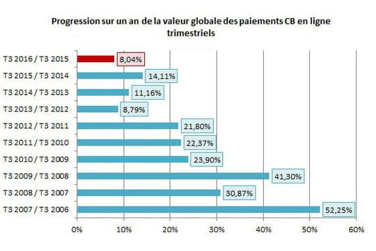 La croissance de l'e-commerce français tombe à 8% au 3ème trimestre 2016