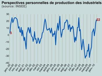 les perspectives de production des industriels sont en hausse.