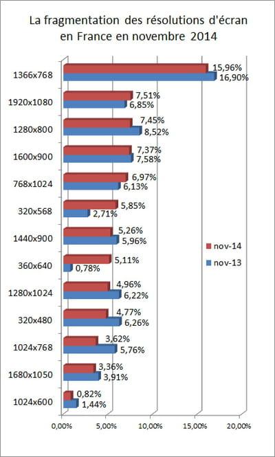 l'indicateur que nous publions repose sur les statistiques d'audience de