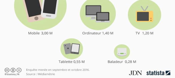 Mobile, ordinateur ou tablette: la radio se digitalise