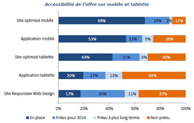 accessibilité de l'offre sur mobile et tablette