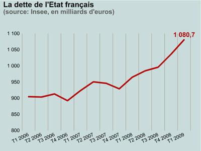 la dette de la france s'est envolée de 12% sur un an.