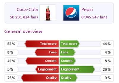 socialbakersest utilisée par plus d'une cinquantaine de clients en france.