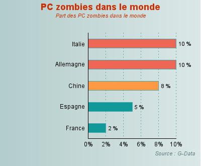 les pc zombies très présents en allemagne et en italie. la france s'en sort