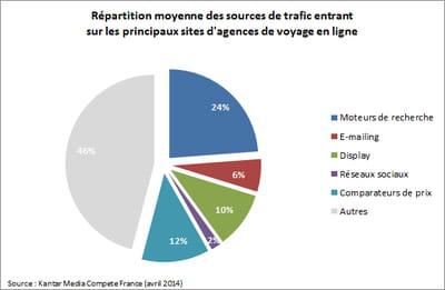 répartition moyenne des sources de trafic entrant sur les principaux sites