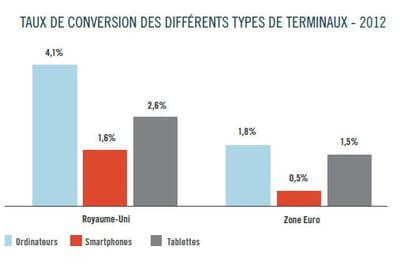 taux de conversion par appareil.