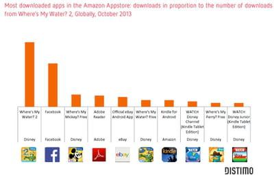 les applications les plus téléchargées sur l'app store d'amazon.