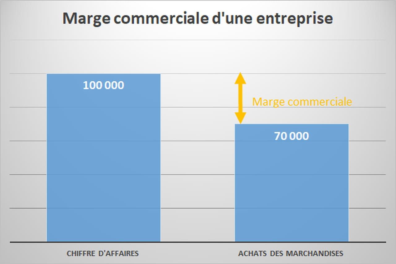 Marge Commerciale Definition Calcul Simple Taux De Marge