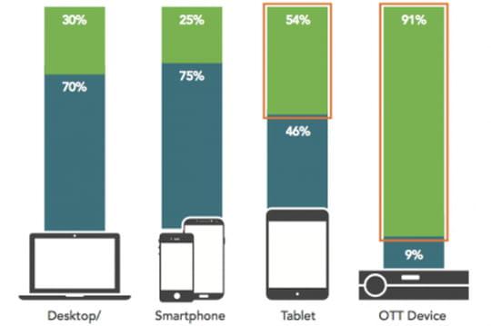 Les investissements en pub OTT bientôt supérieurs à ceux de la TV traditionnelle ?