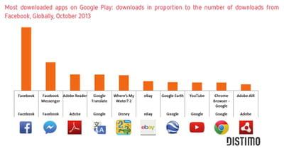 les applications les plus téléchargées sur google play.