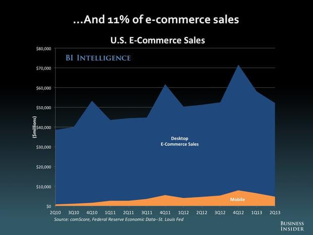 Mobile et ventes