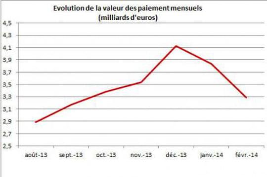 L'e-commerce français connait une baisse inhabituelle de son activité en février